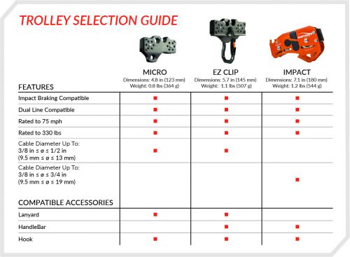 trolley selection guide